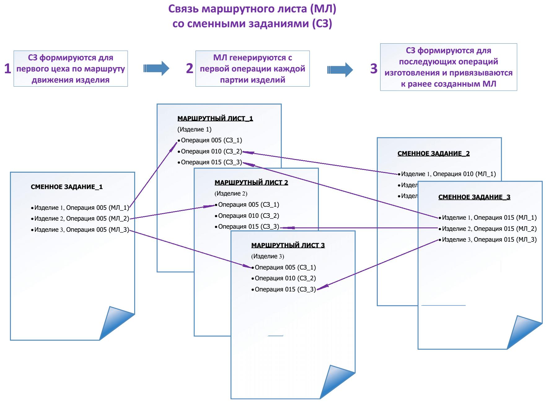 Сменные задания и маршрутные листы