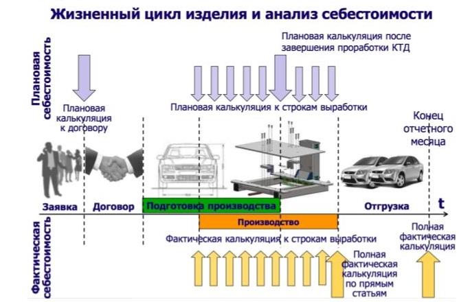 Фото - Учет затрат на производство продукции