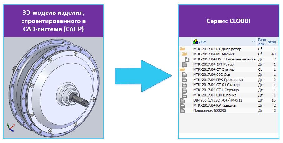 Схема импорта 3D-сборки в сервис CLOBBI. Получение состава изделия