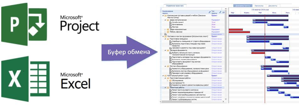 Вставка данных в проект Clobbi из MS Project или из MS Excel