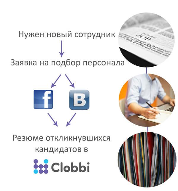 Размещение вакансий в социальных сетях Facebook и Vkontakte